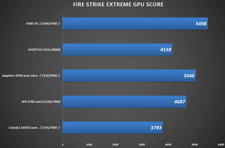Radeon RX 470D против GeForce GTX 1050 Ti