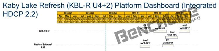 Сроки выхода четырёхъядерных процессоров Kaby Lake-H с TDP 18 Вт