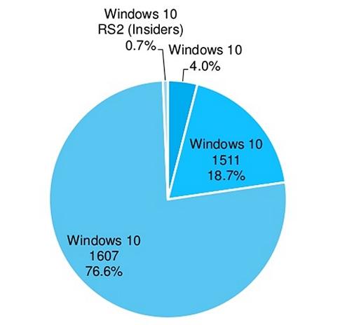 Свыше двух третей пользователей Windows 10 установили Anniversary Update