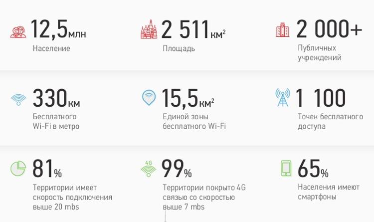 Определены ключевые технологии для развития Москвы в качестве смарт-города