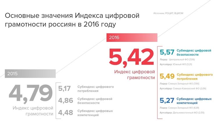 «Цифровая грамотность» россиян за год существенно выросла