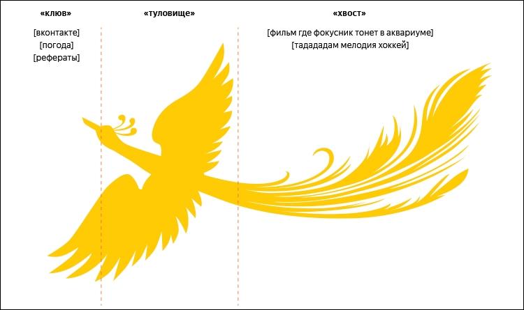 Нейронные сети помогут «Яндексу» искать ответы на редкие и уникальные запросы
