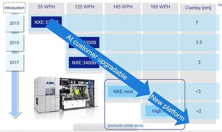 ASML покупает долю в Carl Zeiss для совместной разработки оптики для EUV-сканеров