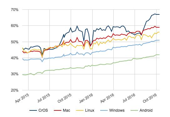 Более 50 % страниц в настольной версии Chrome теперь загружается по протоколу HTTPS
