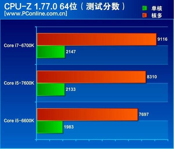 Обзор Core i5-7600K опубликован досрочно: 9 % превосходства над Core i5-6600K