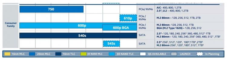 Intel готовит накопители 610p PCIe SSD на основе памяти TLC 3D NAND