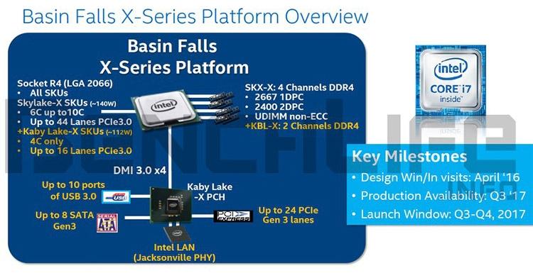 Партнёры Intel получили первые образцы процессоров Skylake-X