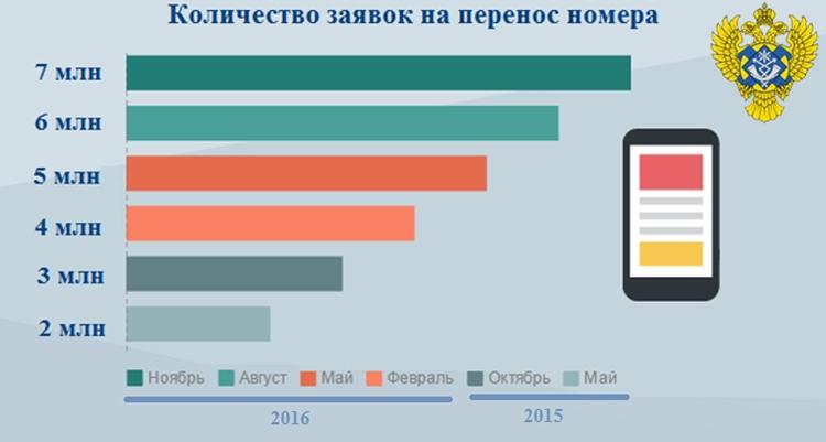 Желание перенести мобильный номер изъявили более 7 млн россиян