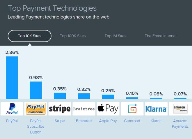 Apple Pay — на пятом месте по популярности в Сети среди платёжных систем