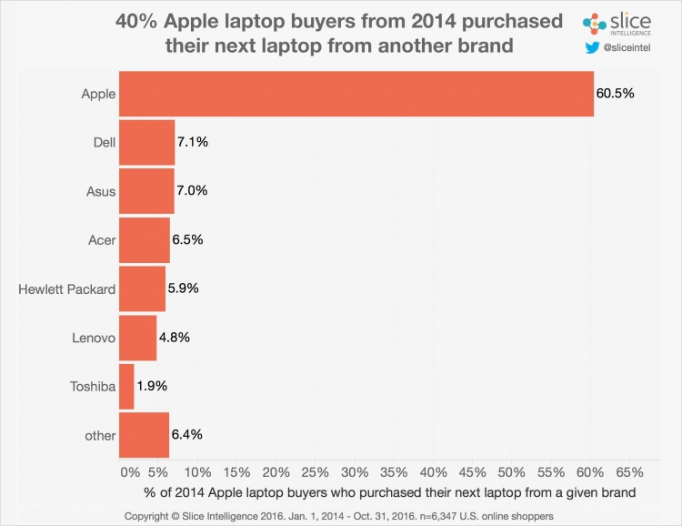 Ноутбуки MacBook Pro 2016 бьют рекорды продаж