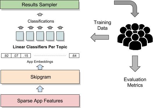 Google использует ИИ для структуризации Android-приложений