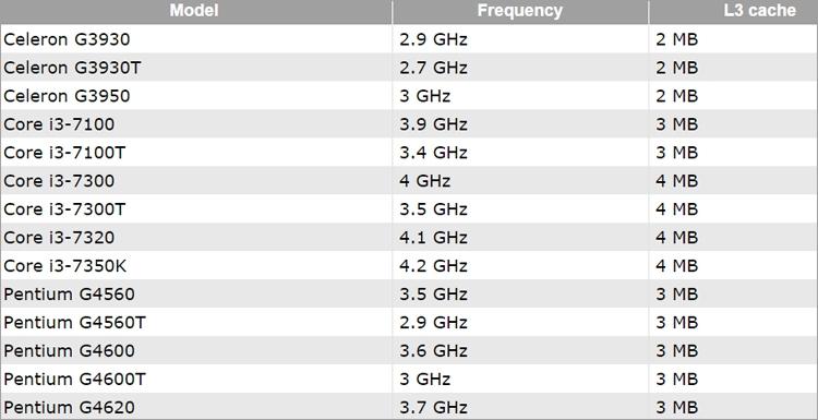 Раскрыты цены на процессоры Intel Core, Celeron и Pentium поколения Kaby Lake
