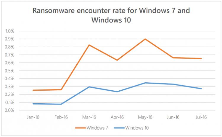 Microsoft: Windows 7 намного более уязвима к вирусам-вымогателям, чем Windows 10