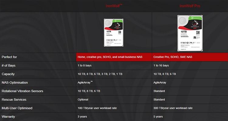 Seagate представила 10-Тбайт жёсткий диск бизнес-класса IronWolf Pro