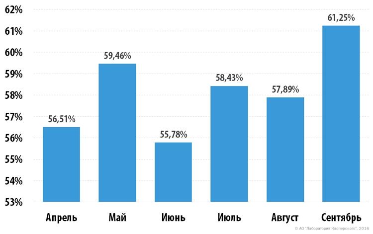 Доля вредоносного спама достигла максимума за последние два года