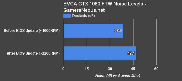 Геймплей с ветерком: новые прошивки для карт EVGA GeForce GTX 1080/1070/1060