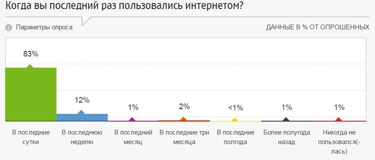 Интернет нужен молодым россиянам для общения в соцсетях, поиска и чтения новостей