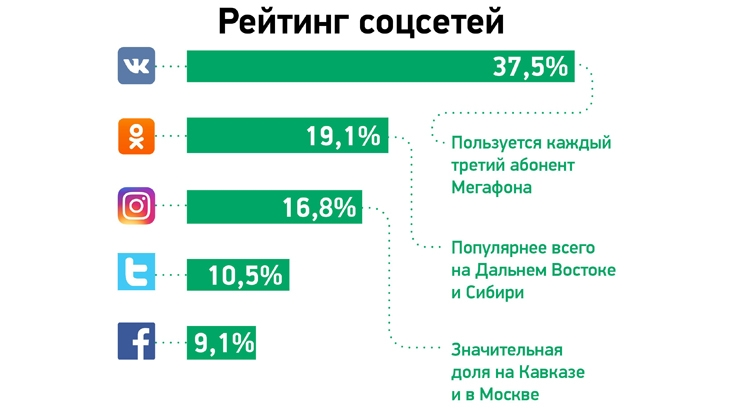 Мобильные веб-пользователи в России чаще всего общаются через «ВКонтакте» и WhatsApp