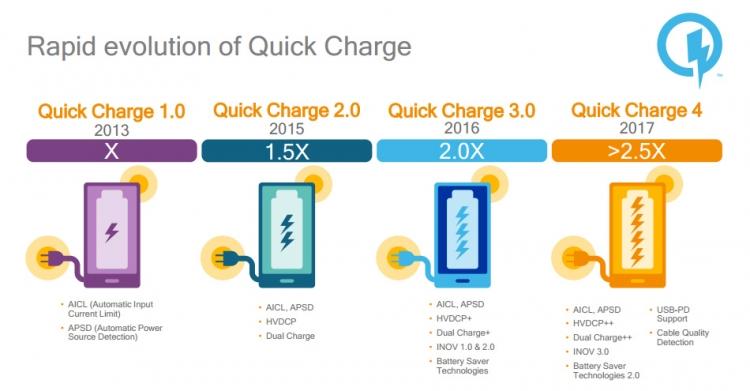 Qualcomm Snapdragon 835: 10-нм техпроцесс и быстрая зарядка за 5 минут