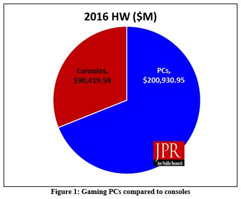 Соотношение объёмов продаж консолей и игровых ПК сегодня составляет 1:2,22