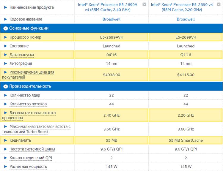 Сравнительные характеристики Xeon E5-2699A v4 и Xeon E5-2699 v4