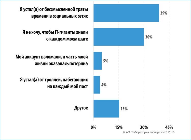 Восемь из десяти пользователей соцсетей задумываются о закрытии аккаунта