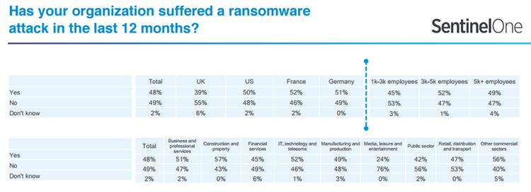 Почти половина компаний пострадала от вирусов-вымогателей за последний год