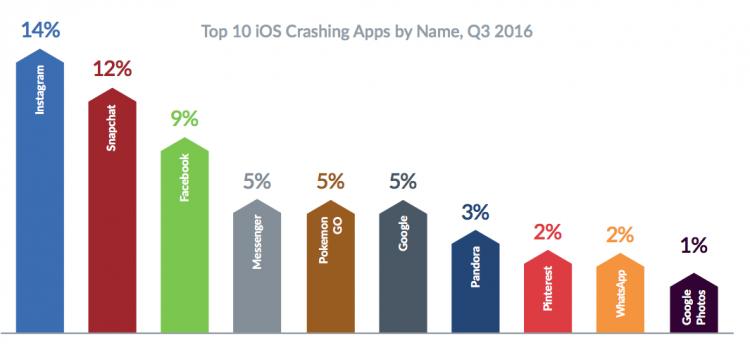 iPhone и iPad названы менее надёжными по сравнению с Android-устройствами