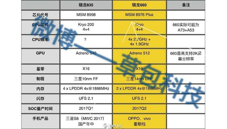 Раскрыты основные характеристики флагманского чипа Qualcomm Snapdragon 835