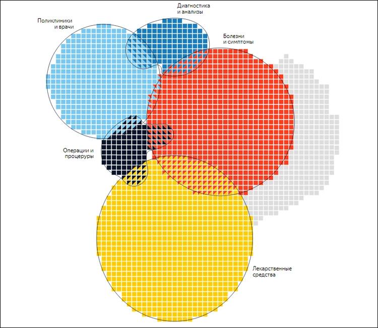 «Яндекс»: тема здоровья в поисковых запросах россиян