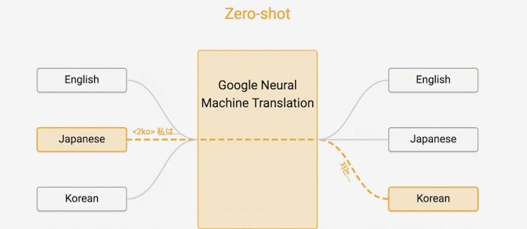 Google рассказала о своей нейронной технологии перевода