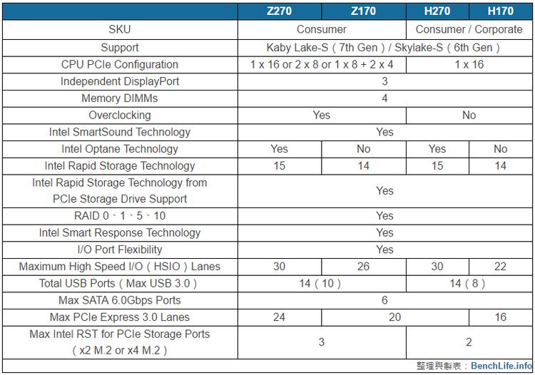 Новые чипсеты Intel Z270 и H270 в деталях