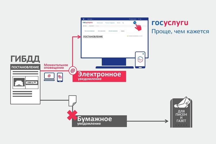 Москвичи смогут получать юридически значимые уведомления от ГИБДД в электронном виде