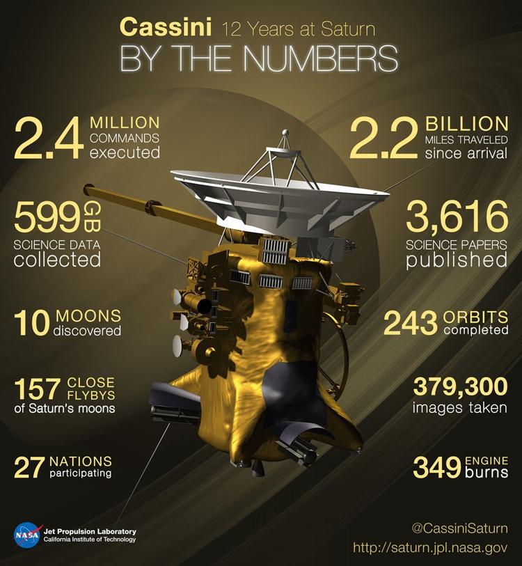 20-летняя миссия Cassini по изучению Сатурна подходит к концу