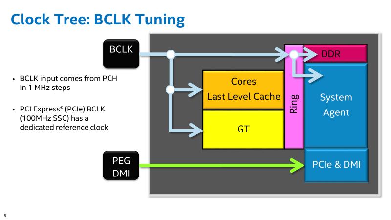 Обзор инженерного процессора Core i7-6400T: оверклокерский Skylake из Китая