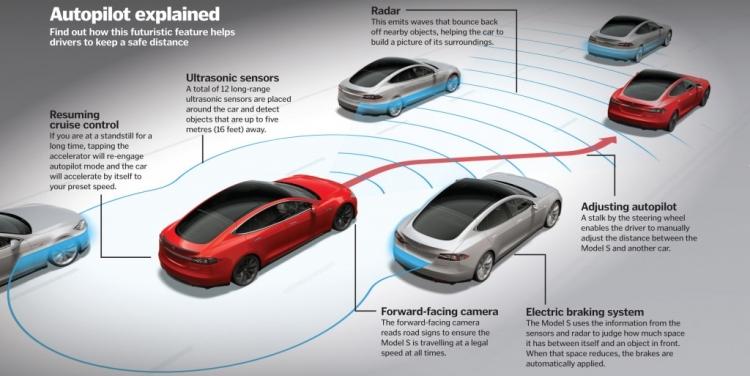 В Онтарио пройдут испытания автопилотируемого транспорта на дорогах общего пользования
