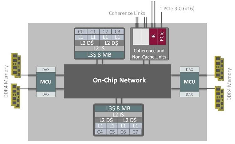 Структурная схема SPARC S7