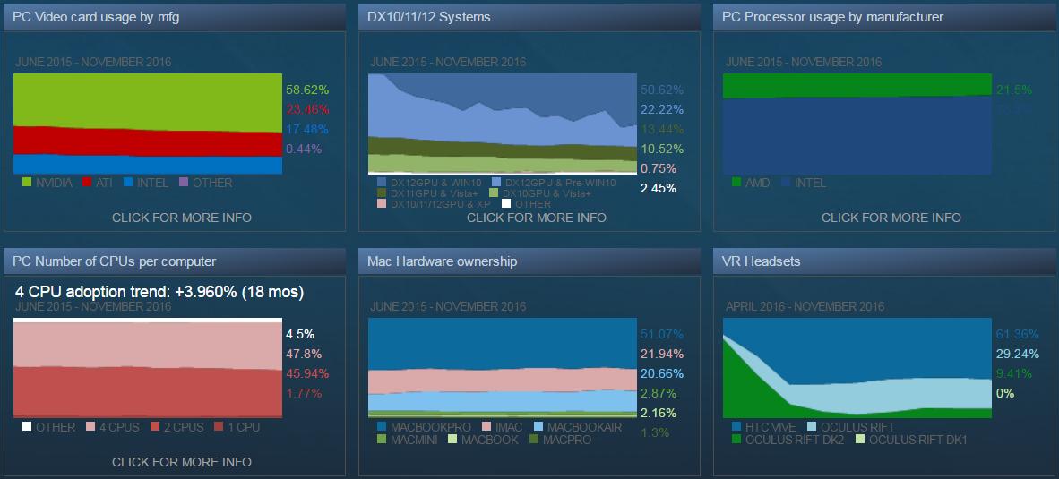 Среди пользователей Steam растёт популярность CPU Intel и GPU NVIDIA
