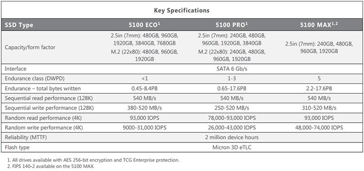 Спецификации SSD Micron 5100 ECO/PRO/MAX