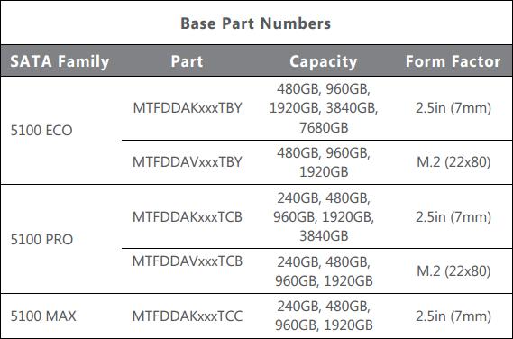Micron 5100 ECO/PRO/MAX: кодовые названия моделей