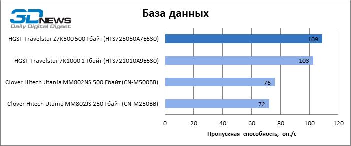 Обзор жесткого диска HGST Travelstar Z7K500 (500 Гбайт): тонкий и быстрый