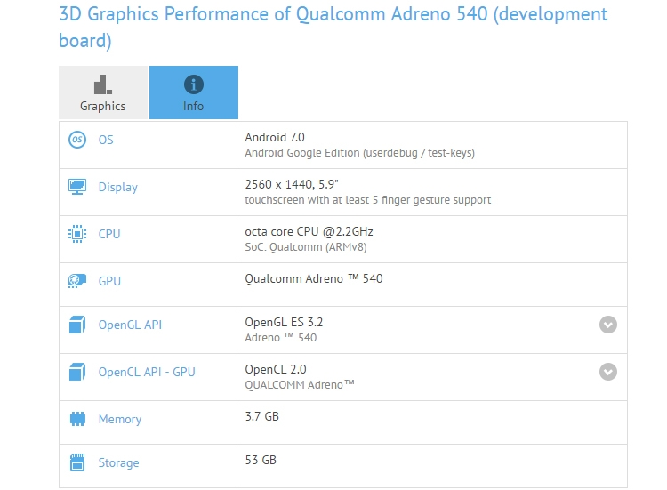 Snapdragon 835 processor seen in the benchmark GFXBench