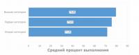 В помощь школе: обзор платформы для оценки качества образования«ABBYY Мониторинг»