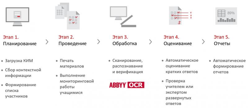 Этапы работы платформы ABBYY Мониторинг