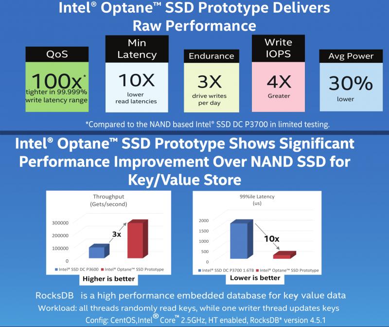 Так выглядят оценки производительности Intel Optane