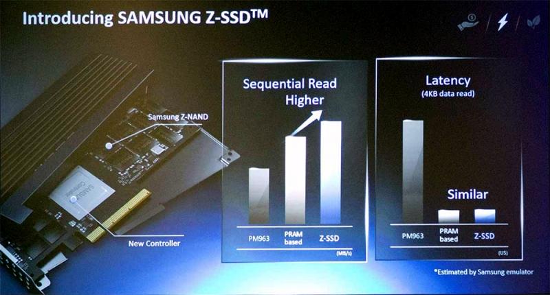 Samsung Z-SSD – южнокорейская альтернатива Intel Optane
