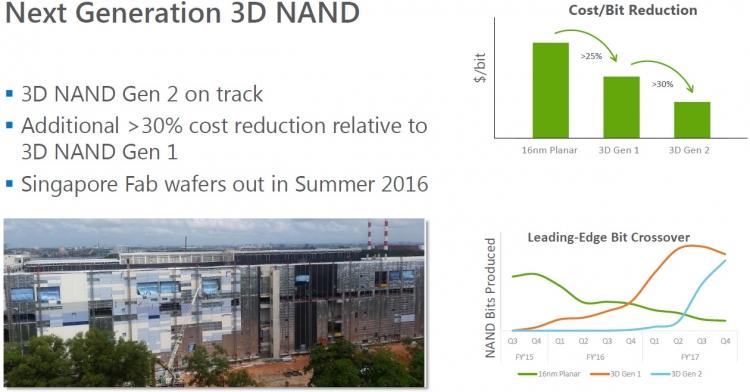 3D NAND разработки Micron/IMFT второго поколения: планы по снижению себестоимости