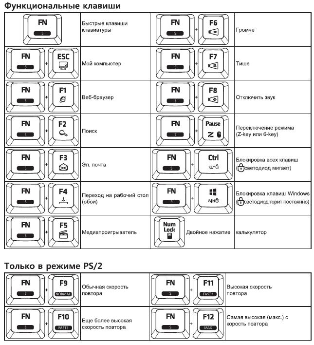 Перечень режимов работы функциональных клавиш