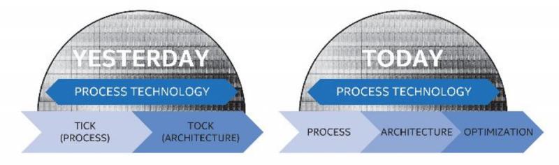 Сроки жизни техпроцессов будут возрастать, но Intel обещает сохранять технологическое лидерство