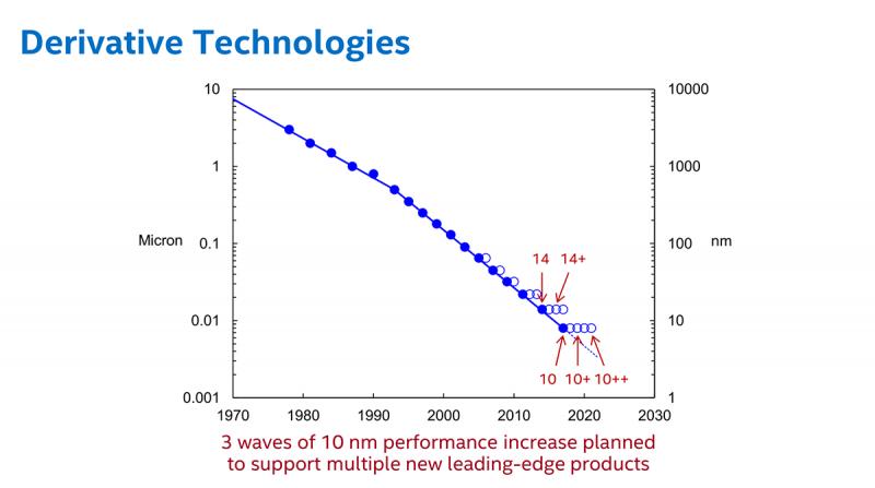 Четыре процессора по 14-нм технологии и пять – по 10-нм технологии: так выглядит план Intel сегодня